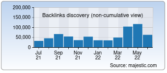 Majestic Backlink History Chart for Areavibes.com