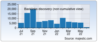 Majestic Backlink History Chart for Article2seorank.space