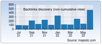 Majestic Backlink History Chart for Askdatatech.com