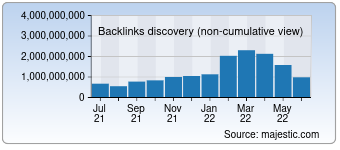Majestic Backlink History Chart for Baidu.com