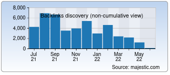 Majestic Backlink History Chart for Bestsiteanalysis.eu