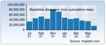 Majestic Backlink History Chart for Bing.com