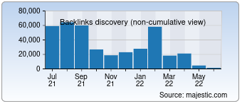 Majestic Backlink History Chart for Bniconnectglobal.com