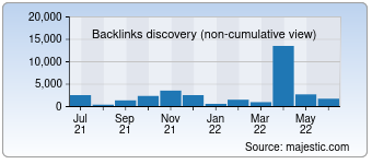 Majestic Backlink History Chart for Campaigniran.org