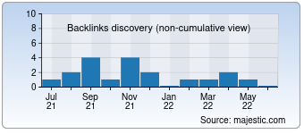 Majestic Backlink History Chart for Cb01.cx