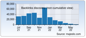 Majestic Backlink History Chart for Chandoo.org
