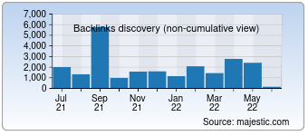 Majestic Backlink History Chart for Checksiteworthonline.eu