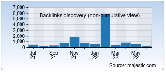 Majestic Backlink History Chart for Chedong.com