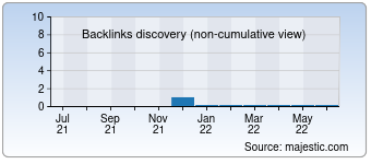 Majestic Backlink History Chart for China-global.info