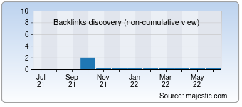 Majestic Backlink History Chart for Clubxavier.com