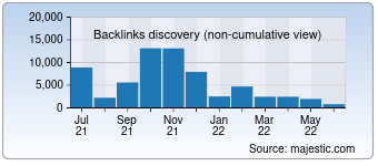 Majestic Backlink History Chart for Confiduss.com