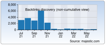 Majestic Backlink History Chart for Couponustaad.com