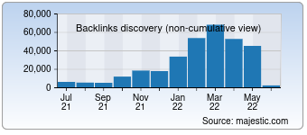 Majestic Backlink History Chart for Craftgawker.com