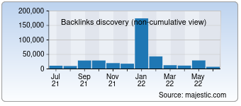 Majestic Backlink History Chart for Crazys.cc