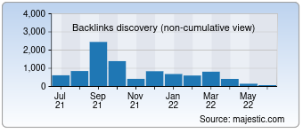 Majestic Backlink History Chart for Desktopsupplies.com