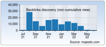 Majestic Backlink History Chart for Didactum-security.com