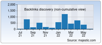 Majestic Backlink History Chart for Didactum-security.de