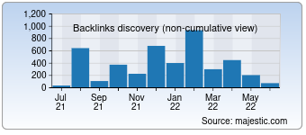 Majestic Backlink History Chart for Didactum.com