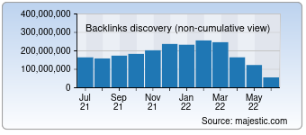 Majestic Backlink History Chart for Ebay.com