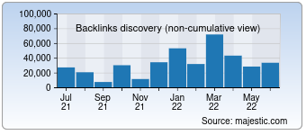 Majestic Backlink History Chart for Expressbusinessdirectory.com