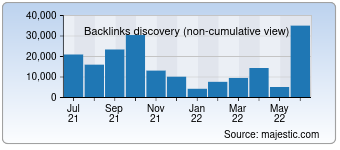 Majestic Backlink History Chart for Fab.com