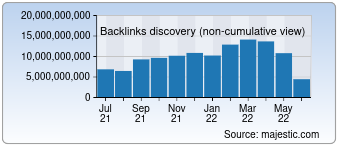 Majestic Backlink History Chart for Facebook.com