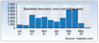 Majestic Backlink History Chart for France-airsoft.fr