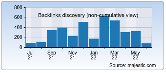 Majestic Backlink History Chart for Free-proxy.cz