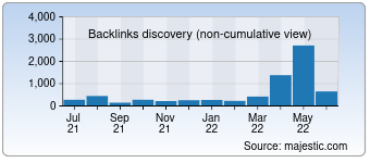 Majestic Backlink History Chart for Games2girls.com