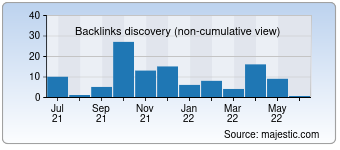 Majestic Backlink History Chart for Getkeds.ru