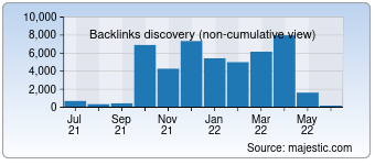 Majestic Backlink History Chart for Gnjp.org