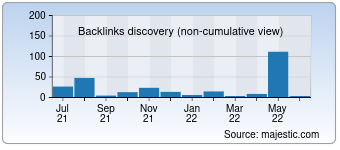 Majestic Backlink History Chart for Gomario.ru