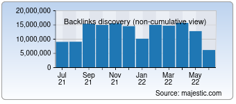 Majestic Backlink History Chart for Google.ca