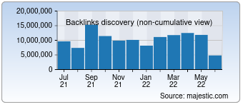 Majestic Backlink History Chart for Google.co.in