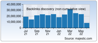 Majestic Backlink History Chart for Google.co.uk