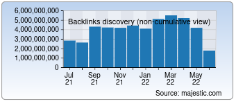 Majestic Backlink History Chart for Google.com