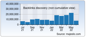 Majestic Backlink History Chart for Google.com.br