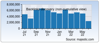Majestic Backlink History Chart for Google.com.hk
