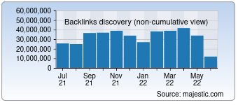 Majestic Backlink History Chart for Google.de