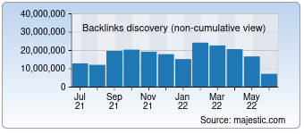 Majestic Backlink History Chart for Google.fr