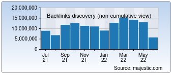 Majestic Backlink History Chart for Google.it