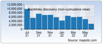 Majestic Backlink History Chart for Google.ru
