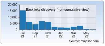 Majestic Backlink History Chart for Gumtree.sg