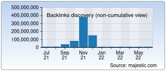 Majestic Backlink History Chart for Hao123.com