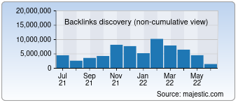 Majestic Backlink History Chart for Hatenablog.com