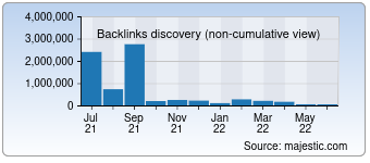 Majestic Backlink History Chart for Hrs.com