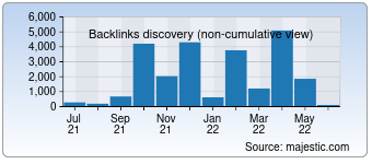 Majestic Backlink History Chart for Ietab.net