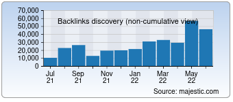 Majestic Backlink History Chart for Ilprimatonazionale.it