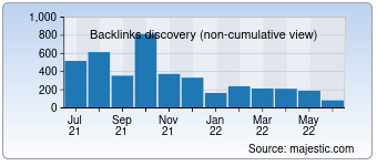 Majestic Backlink History Chart for Imageupscaler.com
