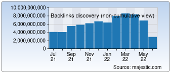 Majestic Backlink History Chart for Instagram.com